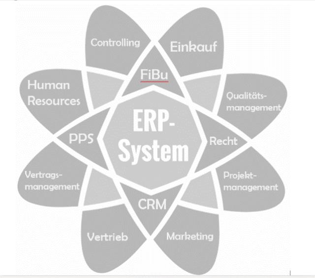 Aufbau eines ERP Systems