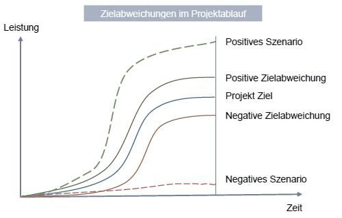 Zielabweichungen im Projektverlauf