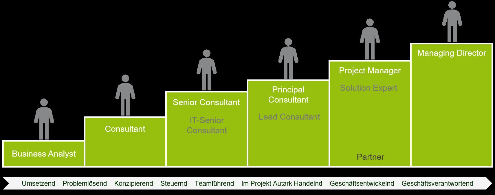 Karriere: Karrieremodell der Greenlight nach erreichbarer Positionen