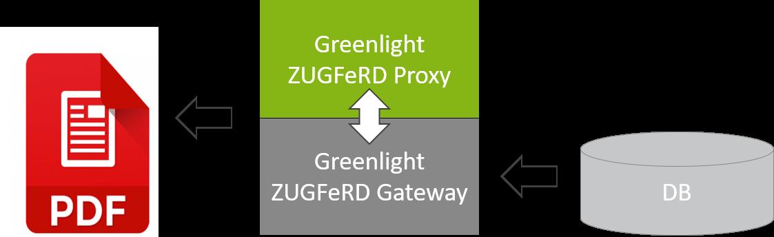 Greenlight ZUGFeRD Dasterllung