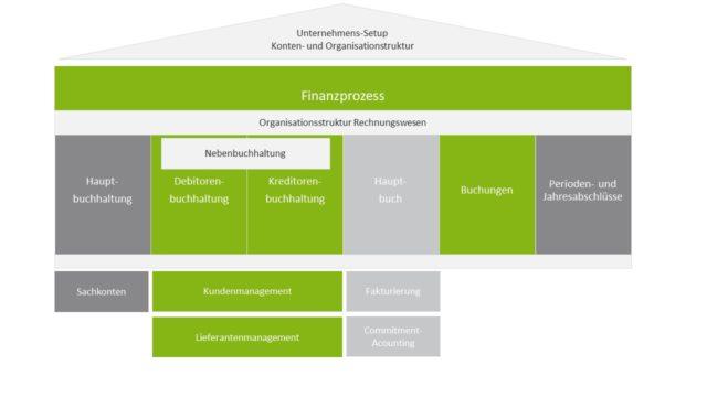 Übersicht: Finanzbuchhaltung ERP