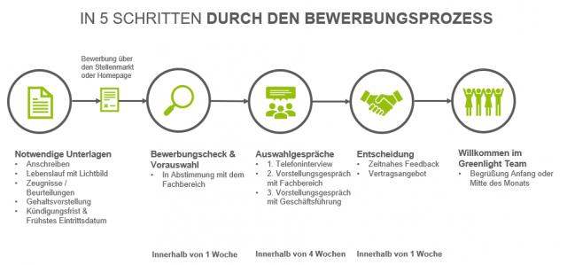 5 Schritte durch den Bewerbungsprozess der Greenlight