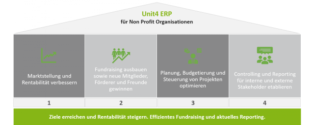 Modell Unit4 ERP Non-Profit Organisationen