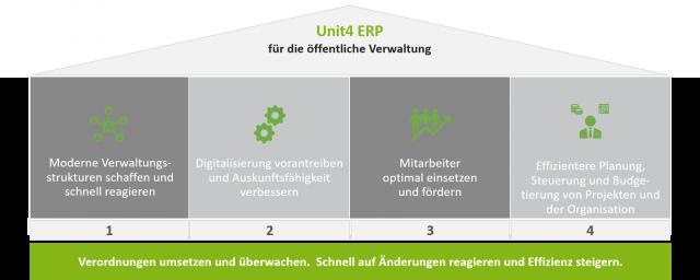 Modell Unit4 ERP Öffentlicher Dienst und Verwaltung