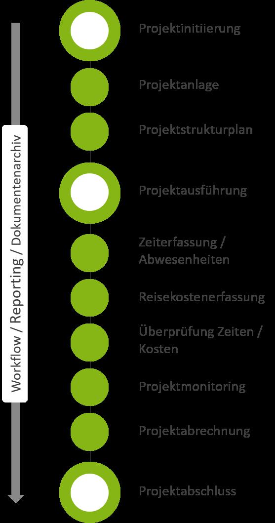 Workflow der Projektabwicklung