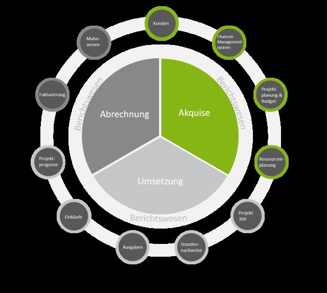 Modell Unit4 ERP für Dienstleister