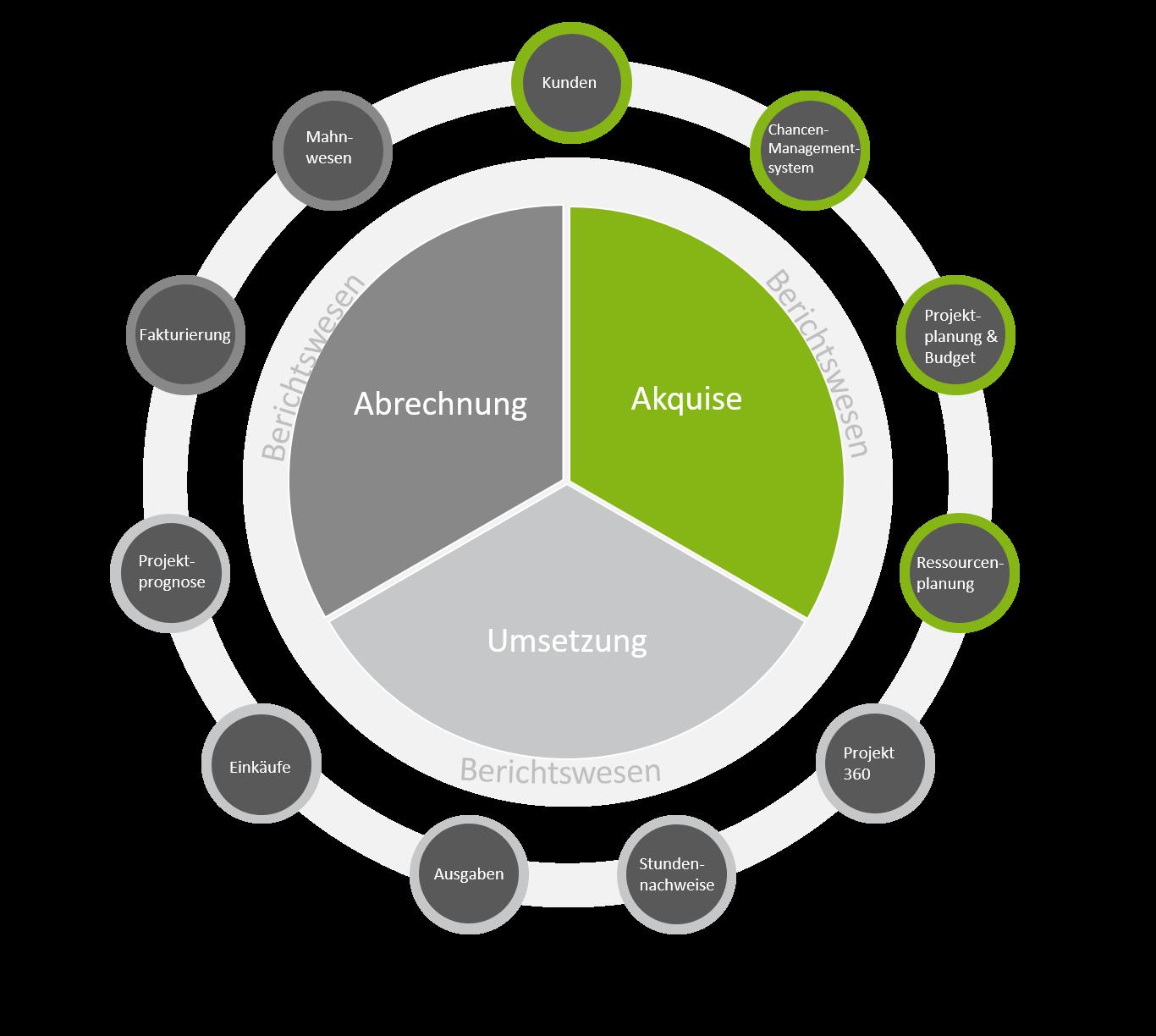 Modell Unit4 ERP für projektorientierte Dienstleister - Lebenszyklus