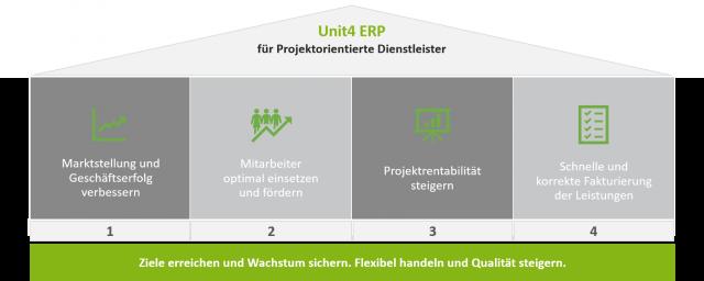 Grafik der UNIT4 ERP für projektorientierte Dienstleister