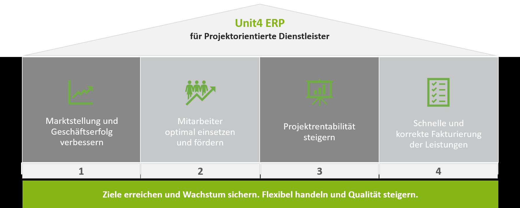 Projektorientierte Dienstleister - Unit4 ERP