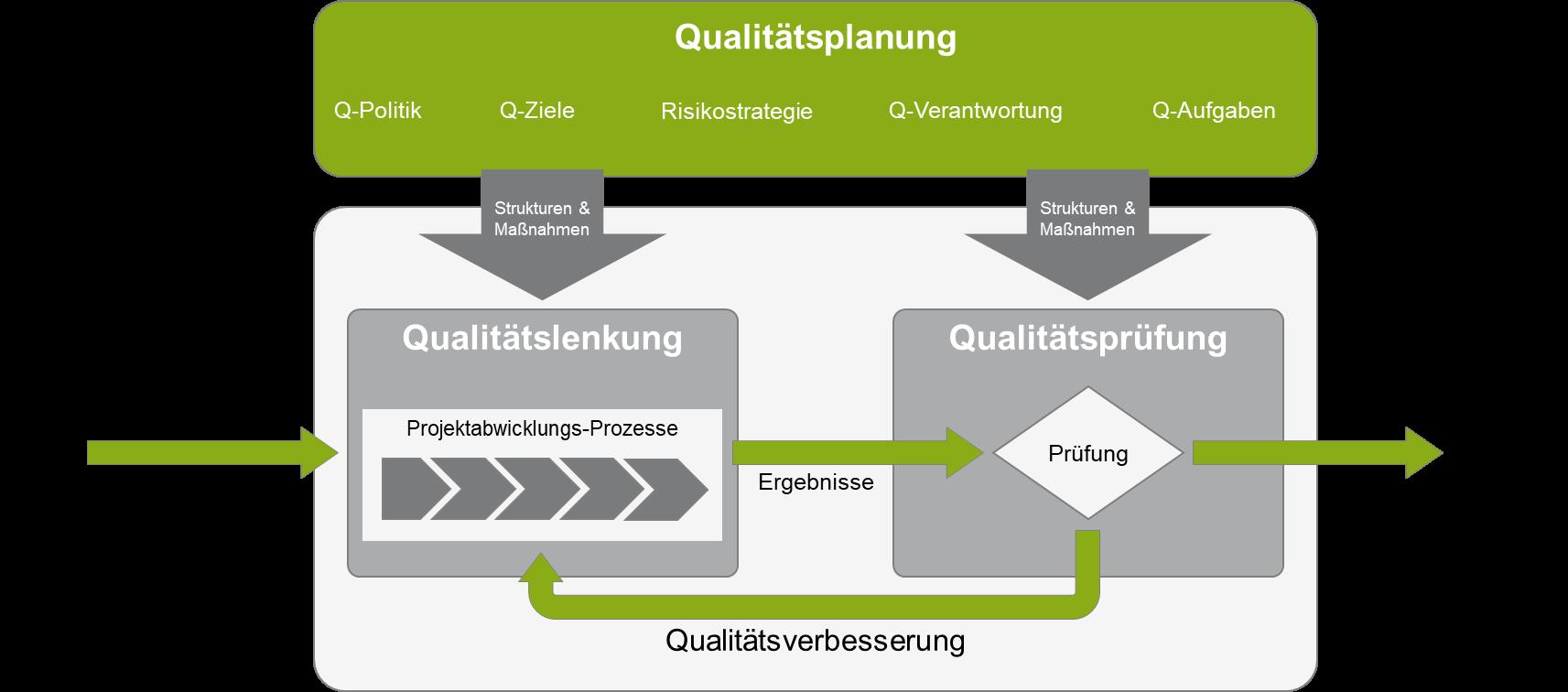 Qualitätsmanagement: Planungsprozess