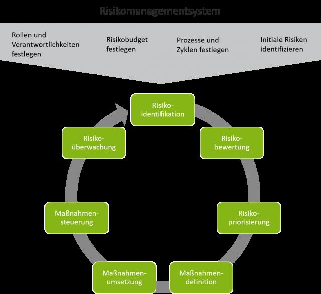 Kontinuierliches Risikomanagement - der Prozess
