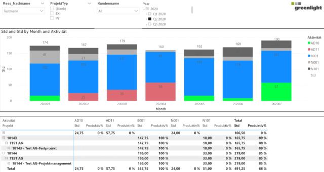 Grafik Produktivitätsbetrachtung - Power BI