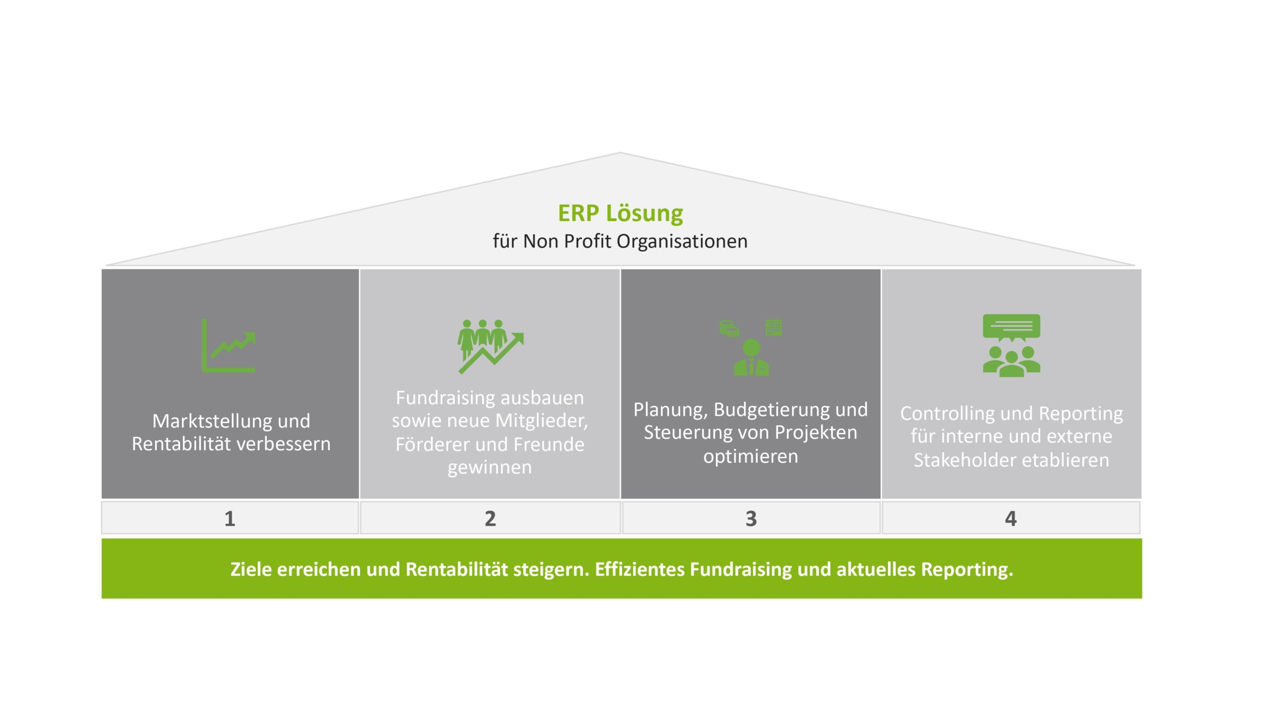 Modell ERP Lösung im Bereich Non-Profit