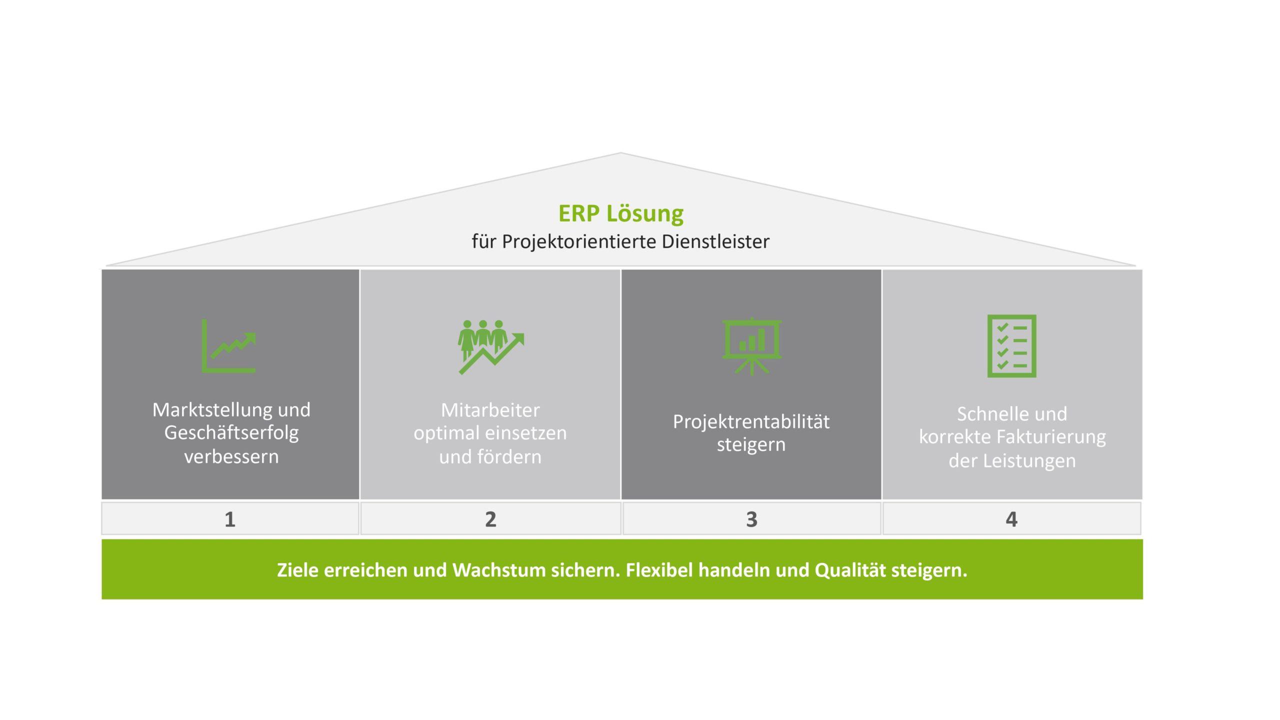 Modell über ERP Lösung Projektorientierte Dienstleister